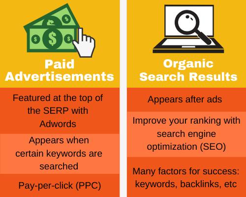 PPC - Organic Search