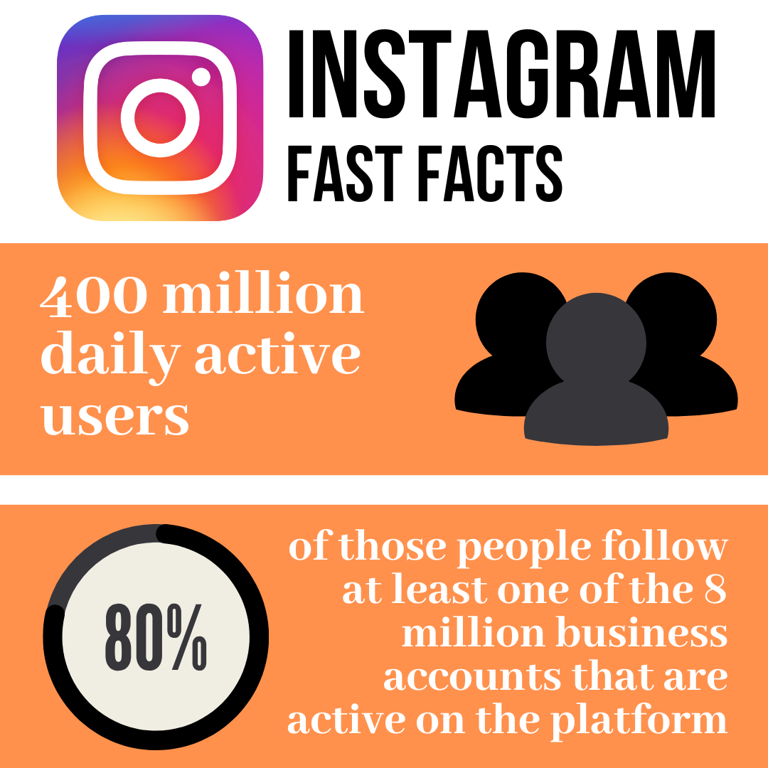 Instagram Fast Facts